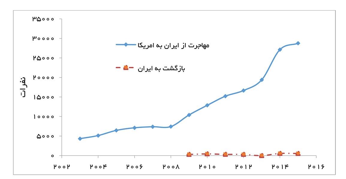 14-230-تجارت فردا-مهاجرت-آمریکا-ایران