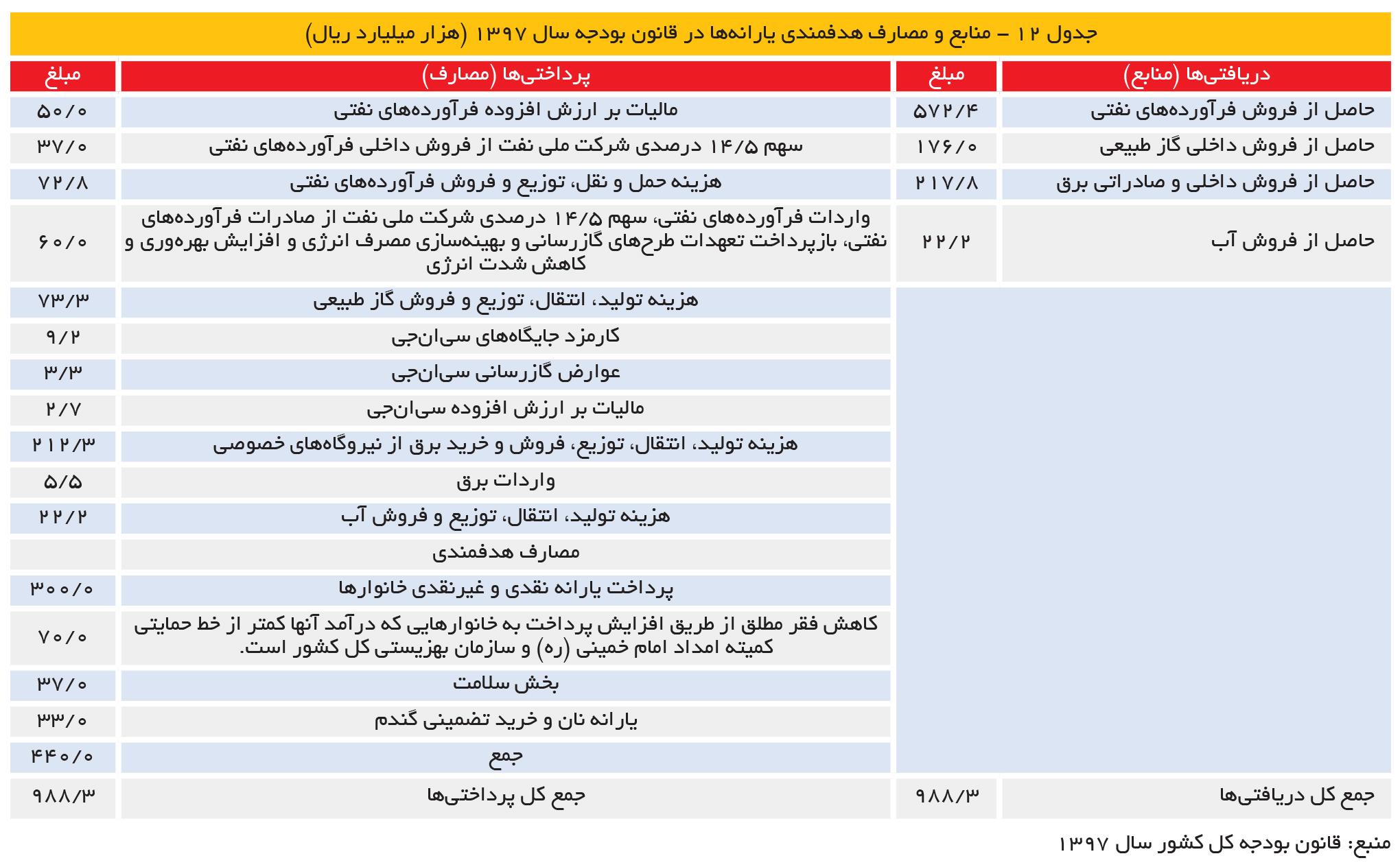 تجارت فردا- جدول 12 - منابع و مصارف هدفمندی یارانهها در قانون بودجه سال ۱۳۹۷ (هزار میلیارد ریال)