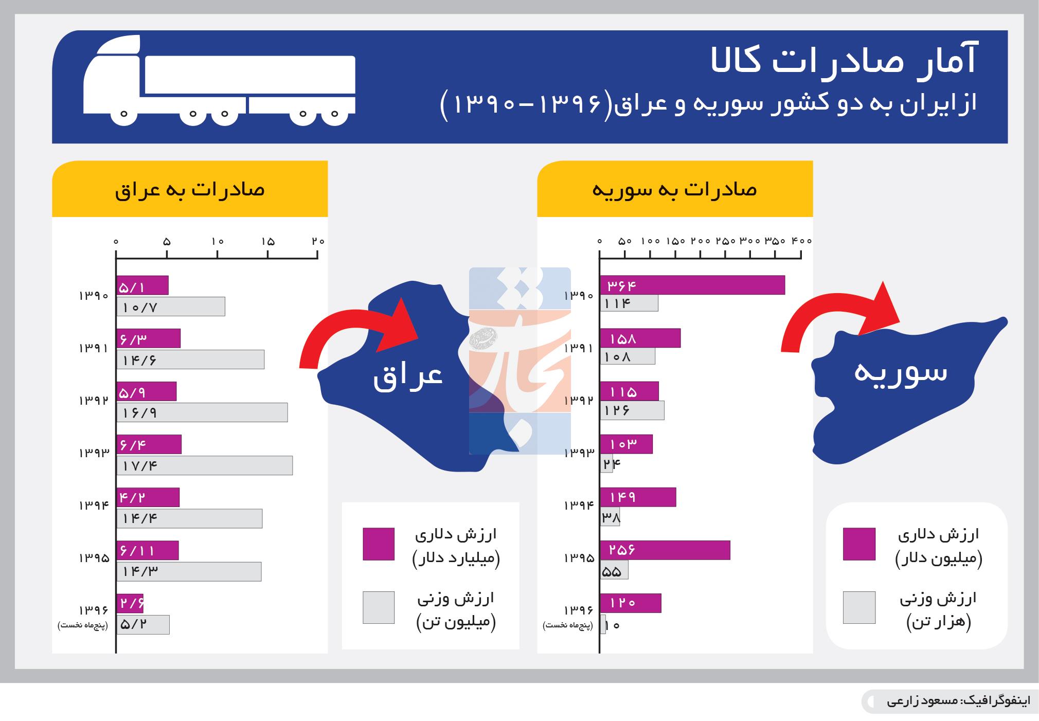 تجارت- فردا- آمار صادرات کالا(اینفوگرافیک)