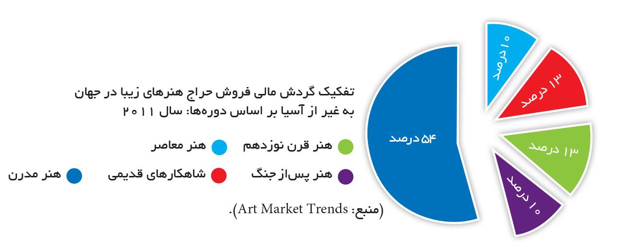 تجارت- فردا- تفکیک گردش مالی فروش حراج هنرهای زیبا در جهان به غیر از آسیا بر اساس دورهها: سال 2011