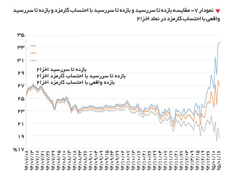 تجارت- فردا-   نمودار 7- مقایسه بازده تا سررسید و بازده تا سررسید با احتساب کارمزد و بازده تا سررسید واقعی با احتساب کارمزد در نماد اخزا 2