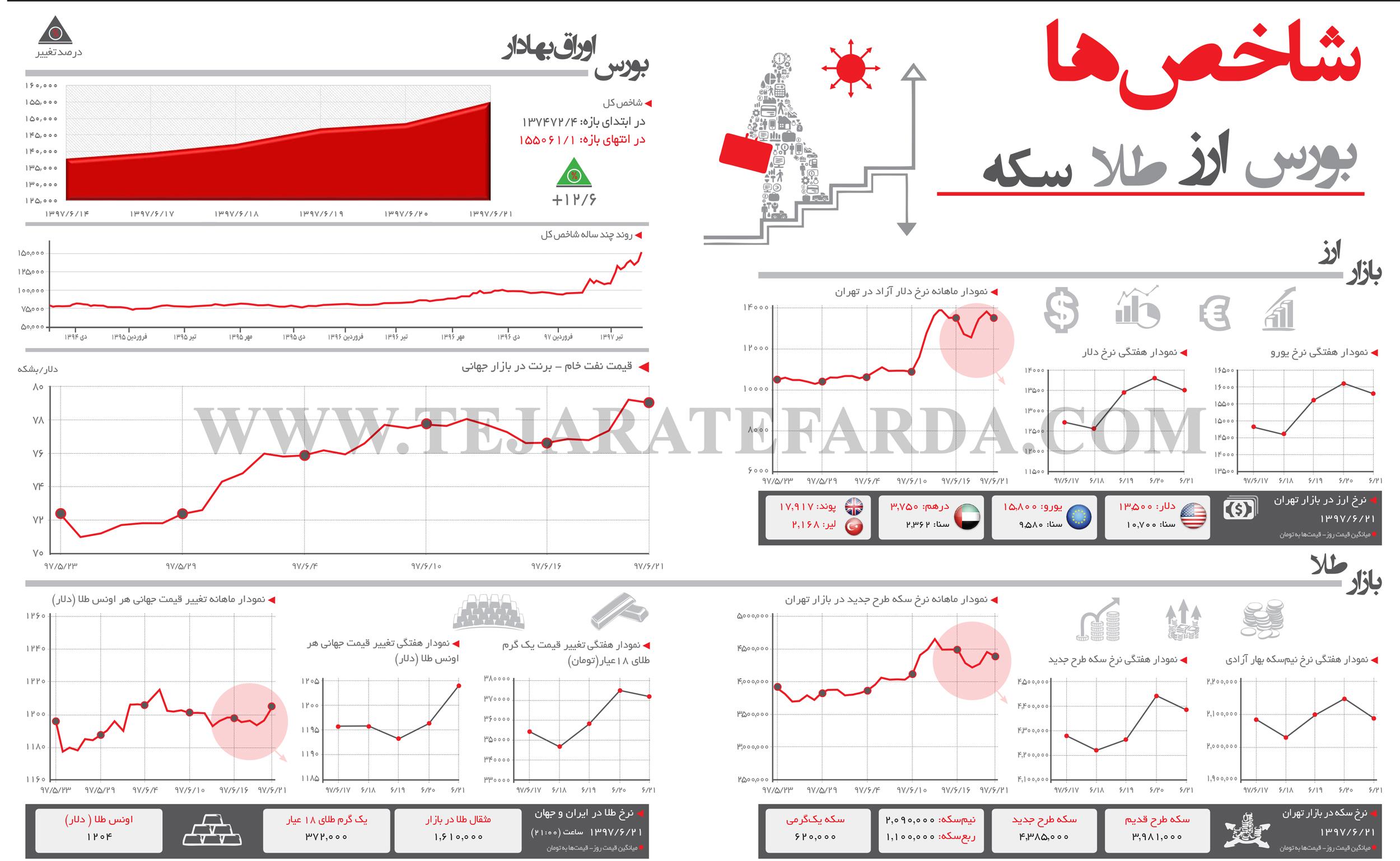 تجارت فردا- اینفوگرافیک- شاخصهای اقتصادی (285)