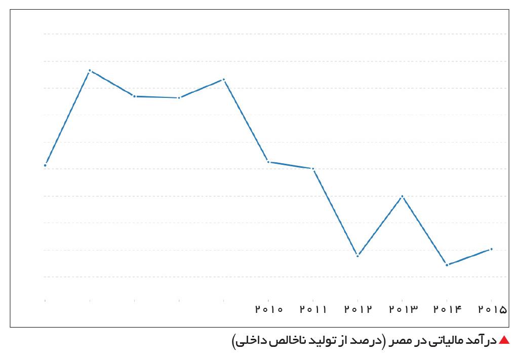 تجارت- فردا-  درآمد مالیاتی در مصر (درصد از تولید ناخالص داخلی)