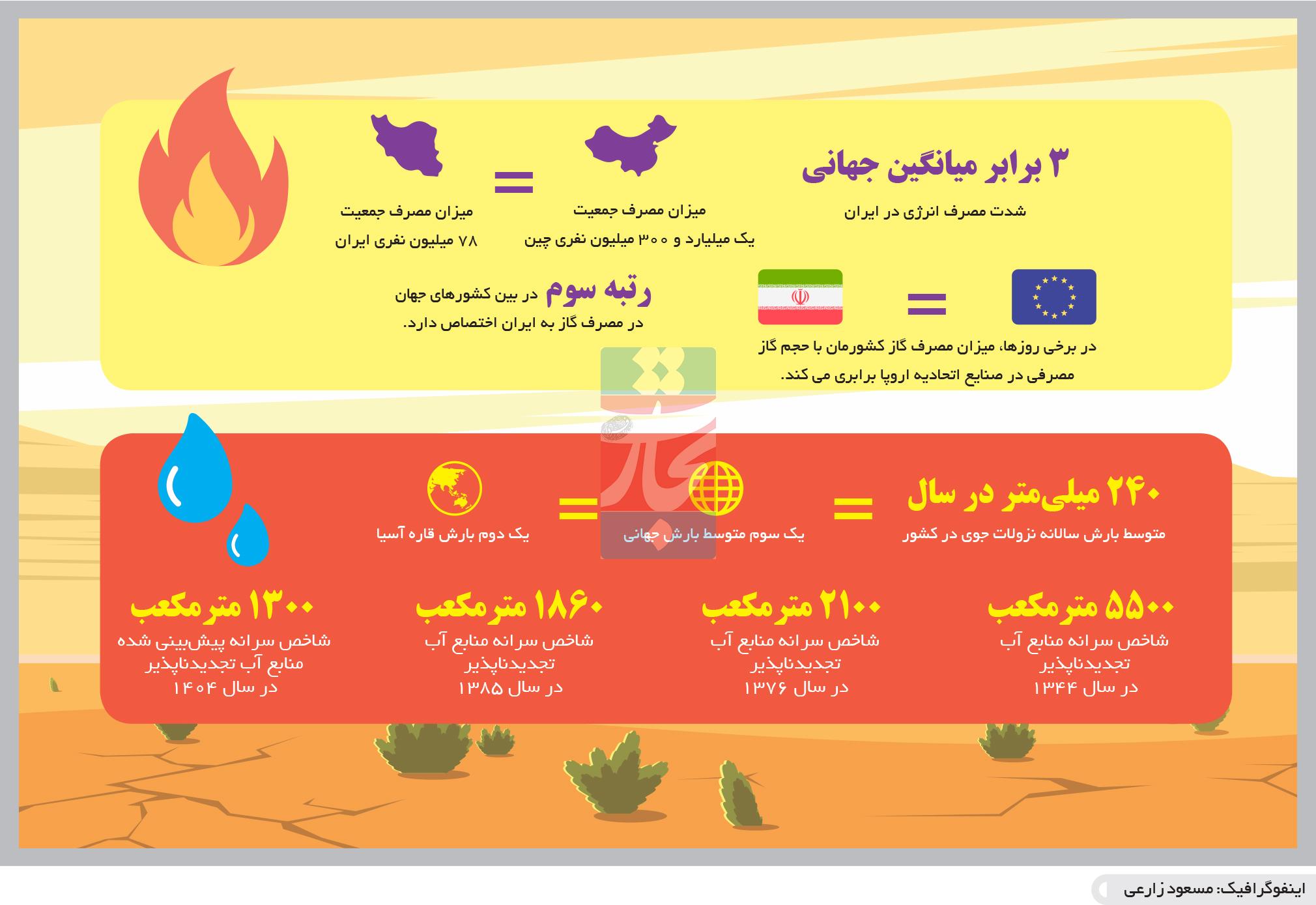 تجارت فردا-  اینفوگرافیک- شدت مصرف انرژی در ایران