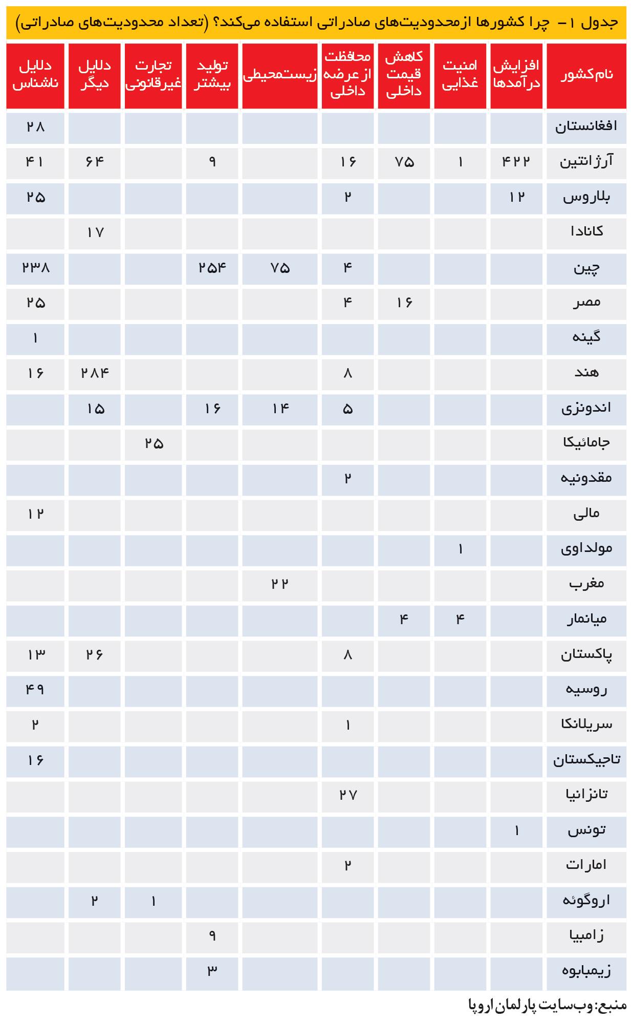 تجارت- فردا- جدول 1-  چرا کشورها ازمحدودیتهای صادراتی استفاده میکند؟ (تعداد محدودیتهای صادراتی)