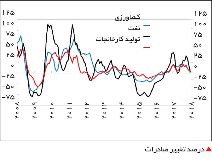 تجارت- فردا-  درصد تغییر صادرات