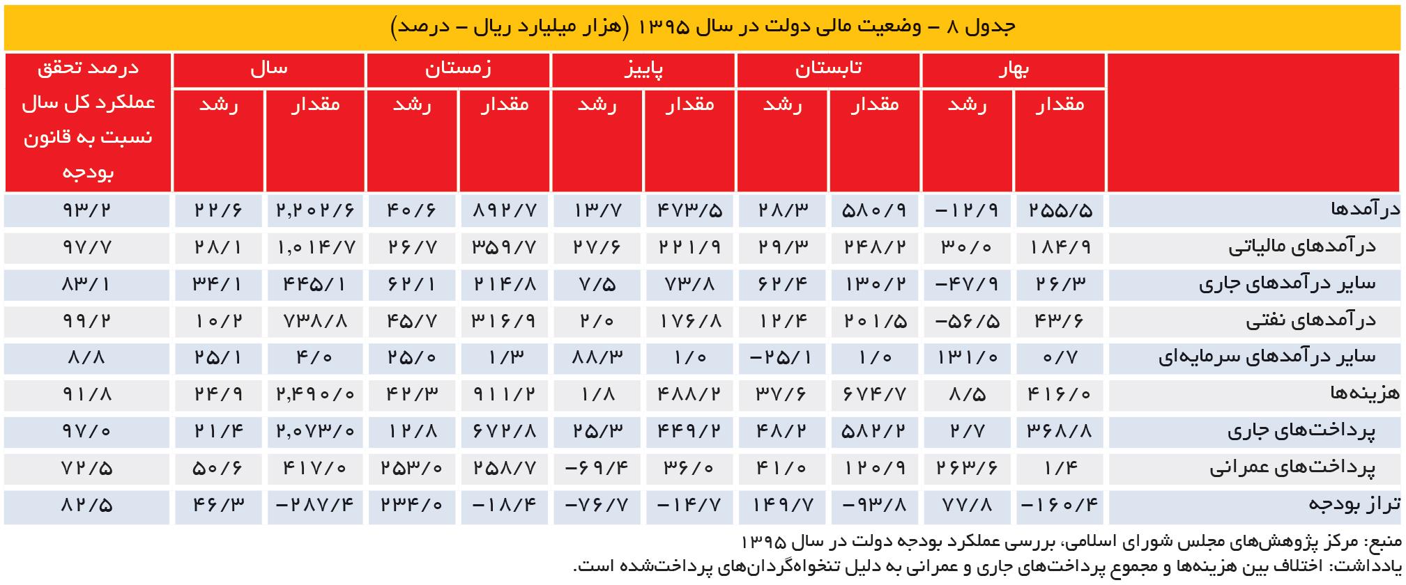 تجارت- فردا- جدول 8 - وضعیت مالی دولت در سال 1395 (هزار میلیارد ریال - درصد)