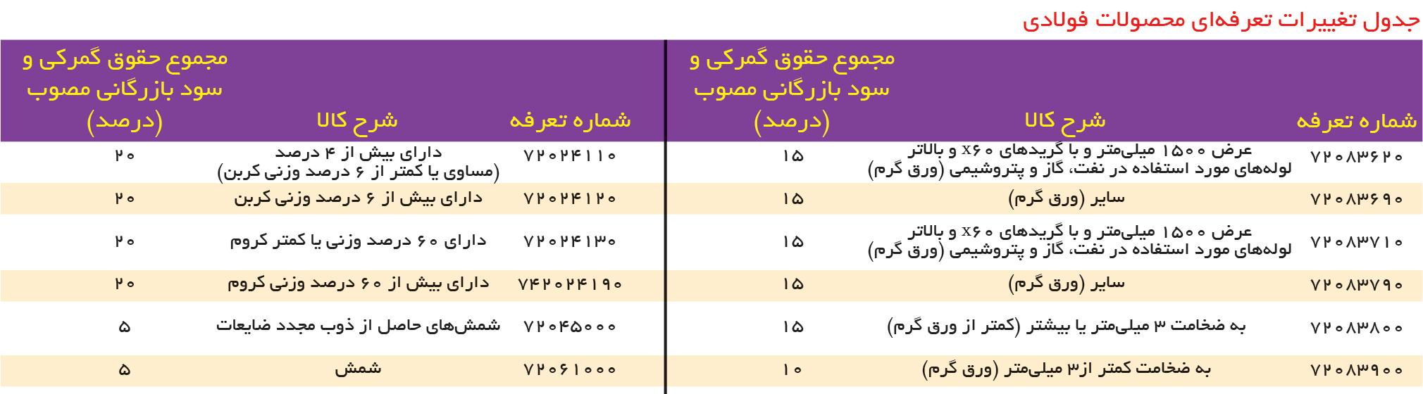 تجارت فردا- جدول تغییرات تعرفهای محصولات فولادی