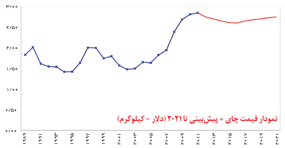 تجارت- فردا- نمودار قیمت چای + پیشبینی تا 2021 (دلار – کیلوگرم)