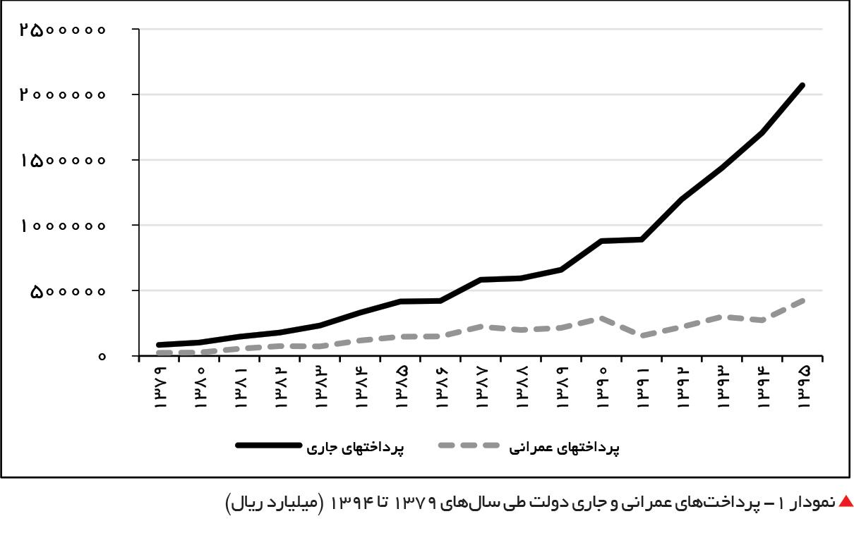 تجارت فردا-  نمودار 1- پرداختهای عمرانی و جاری دولت طی سالهای 1379 تا 1394 (میلیارد ریال)
