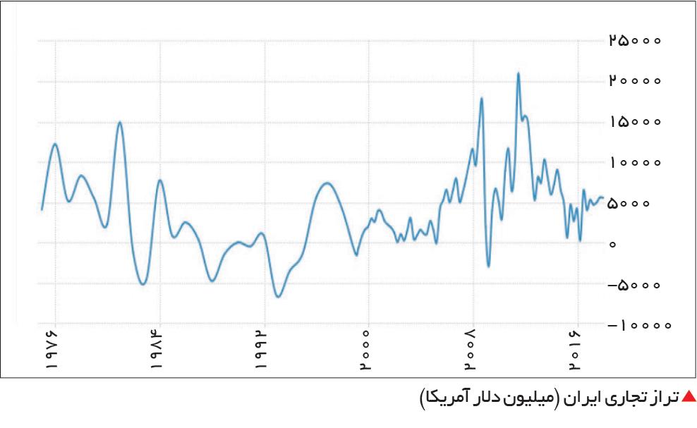 تجارت- فردا-  تراز تجاری ایران (میلیون دلار آمریکا)