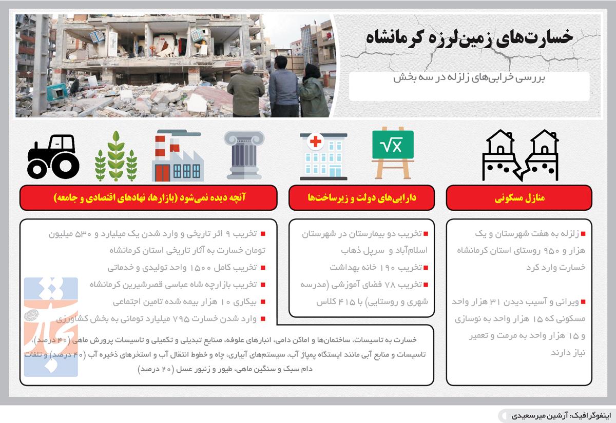 تجارت فردا- اینفوگرافیک- خسارتهای زمینلرزه کرمانشاه