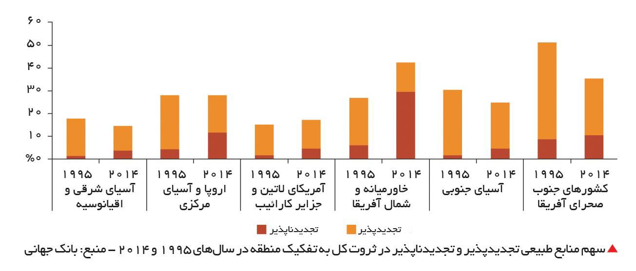 تجارت- فردا-  سهم منابع طبیعی تجدیدپذیر و تجدیدناپذیر در ثروت کل به تفکیک منطقه در سالهای 1995 و 2014 - منبع: بانک جهانی