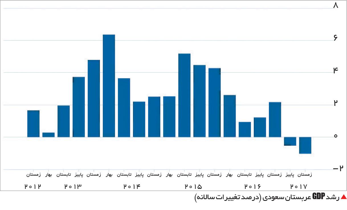 تجارت- فردا-  رشد GDP عربستان سعودی (درصد تغییرات سالانه)