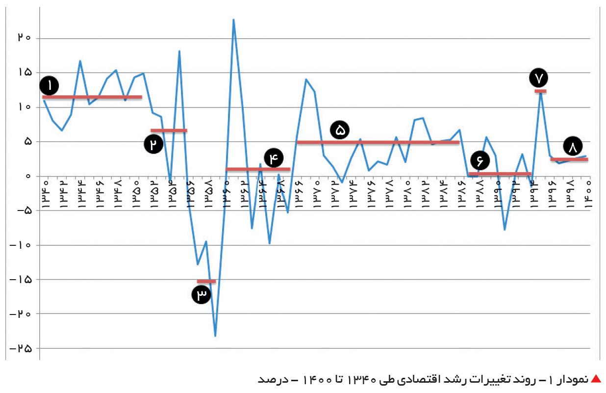 تجارت فردا- روند تغییرات رشد اقتصادی طی 1340 تا 1400 - درصد