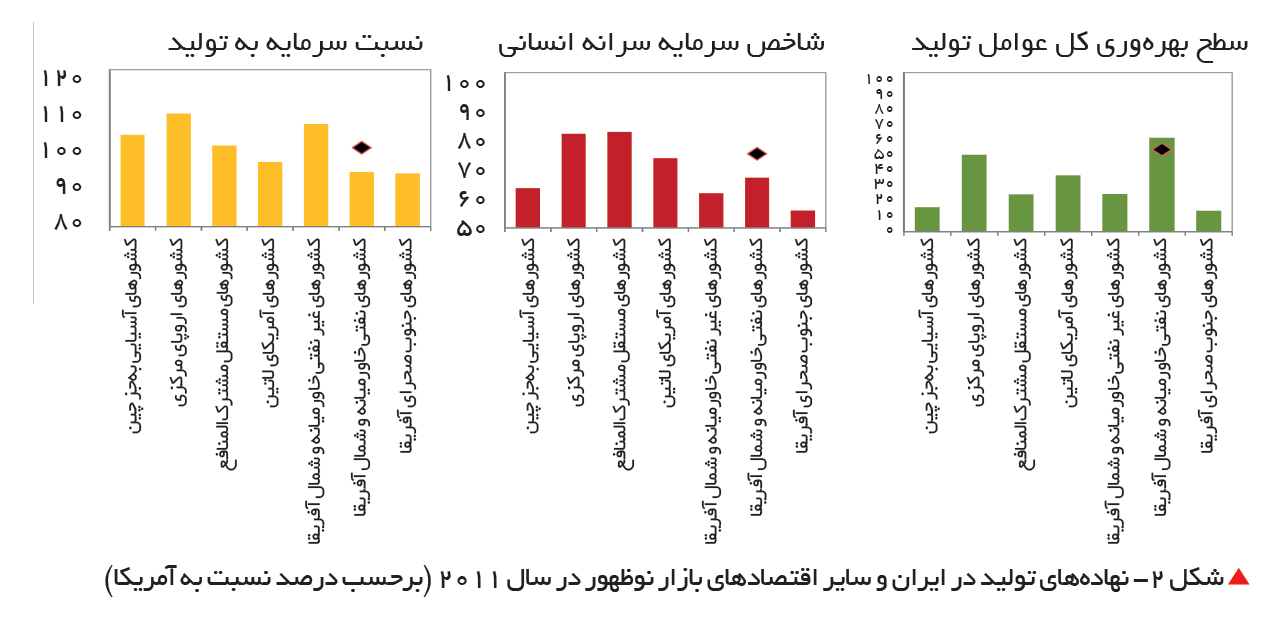 تجارت- فردا-  شکل ۲- نهادههای تولید در ایران و سایر اقتصادهای بازار نوظهور در سال ۲۰۱۱ (برحسب درصد نسبت به آمریکا)