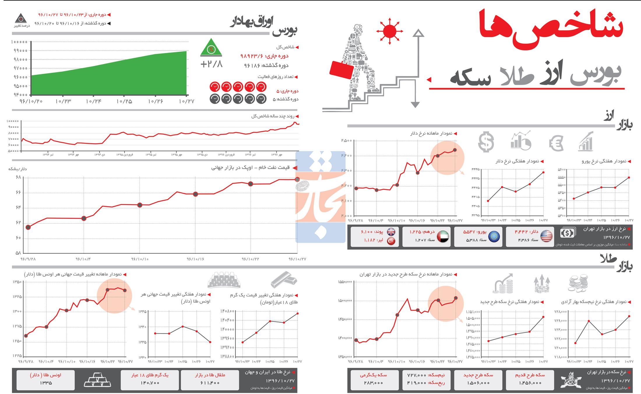تجارت فردا- اینفوگرافیک- شاخصهای اقتصادی (255)