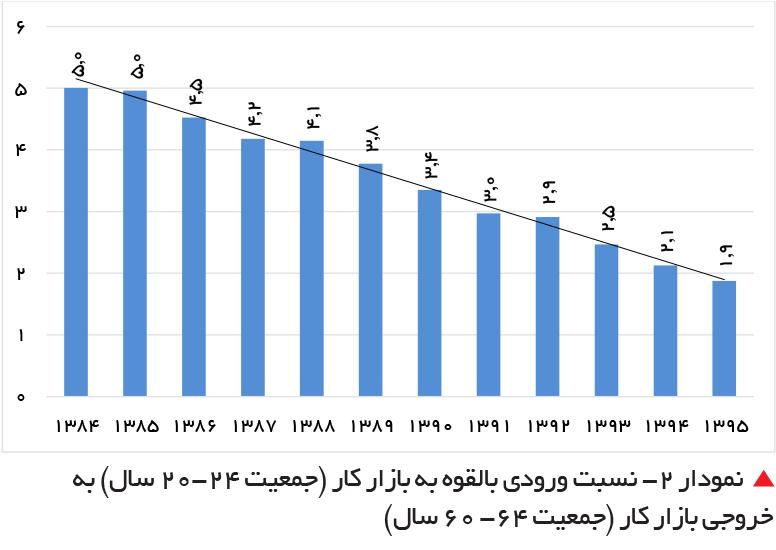تجارت فردا- نسبت ورودی بالقوه به بازار کار (جمعیت 24-20 سال) به خروجی بازار کار (جمعیت 64- 60 سال)