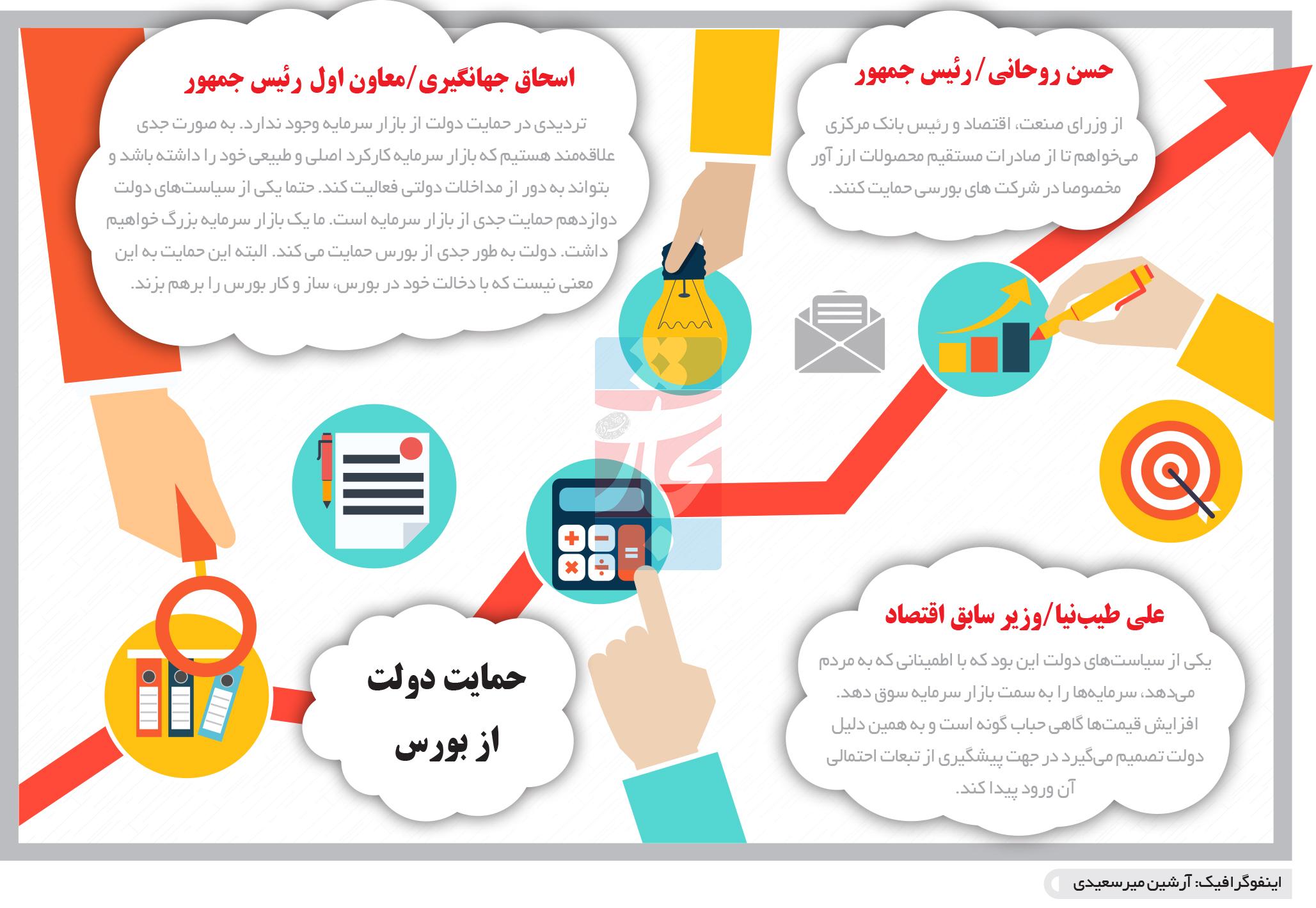 تجارت- فردا- حمایت دولت از بورس(اینفگرافیک)