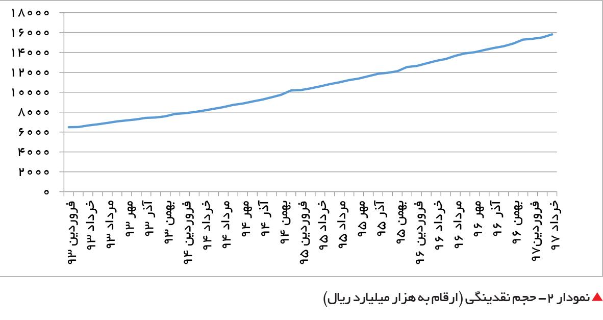 تجارت فردا-  نمودار 2- حجم نقدینگی (ارقام به هزار میلیارد ریال)