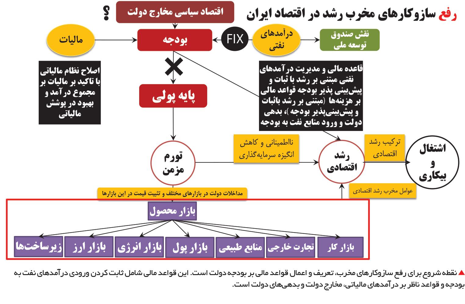 تجارت فردا-  رفع سازوکارهای مخرب رشد در اقتصاد ایران1