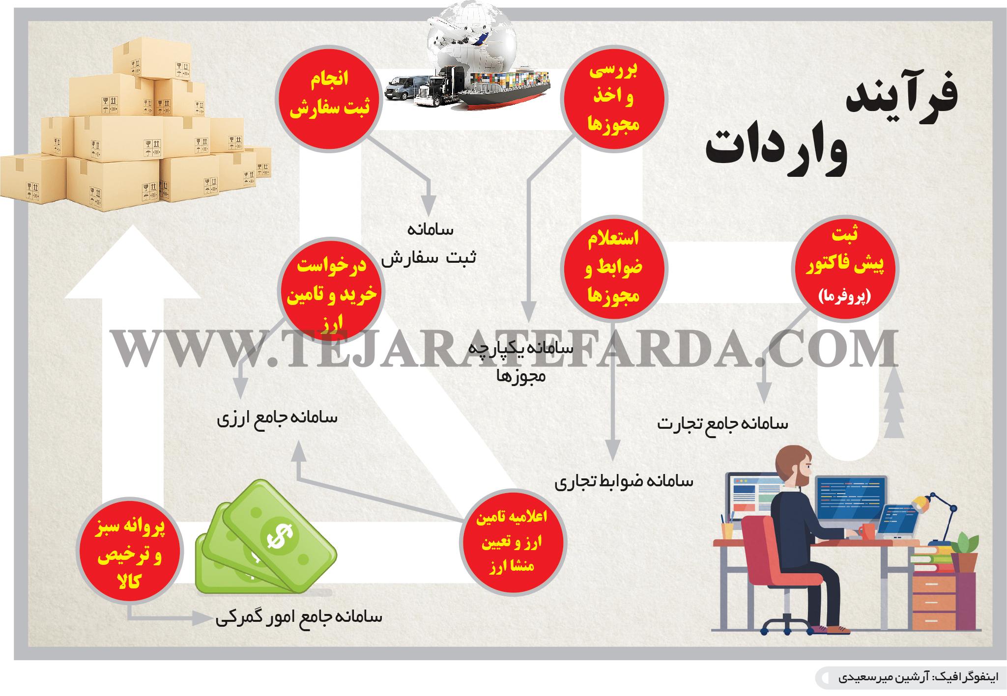 تجارت- فردا- فرآیند واردات(اینفوگرافیک)