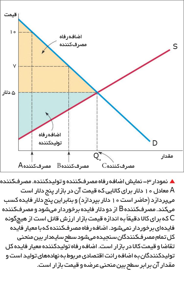 تجارت- فردا-   نمودار 3- نمایش اضافه رفاه مصرفکننده و تولیدکننده.