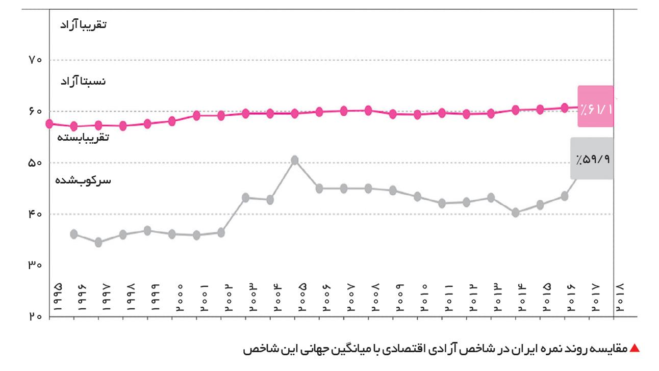 تجارت- فردا-  مقایسه روند نمره ایران در شاخص آزادی اقتصادی با میانگین جهانی این شاخص