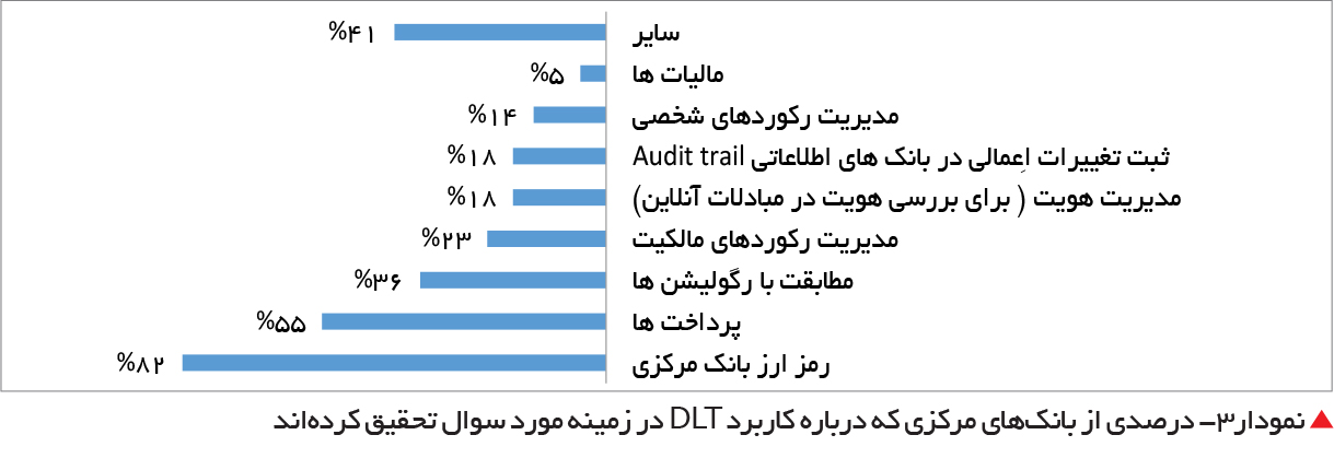 تجارت فردا-  نمودار3- درصدی از بانکهای مرکزی که درباره کاربرد DLT در زمینه مورد سوال تحقیق کردهاند