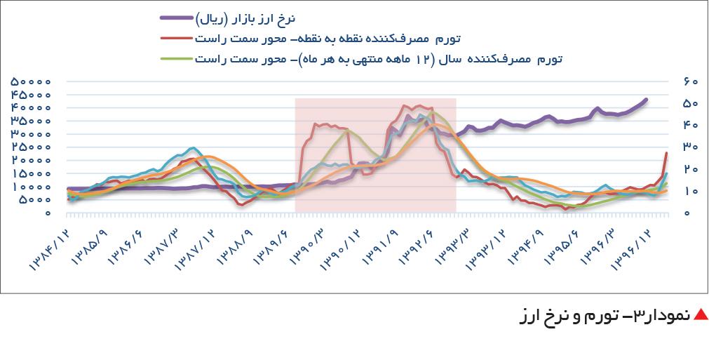 تجارت فردا-  نمودار۳- تورم و نرخ ارز