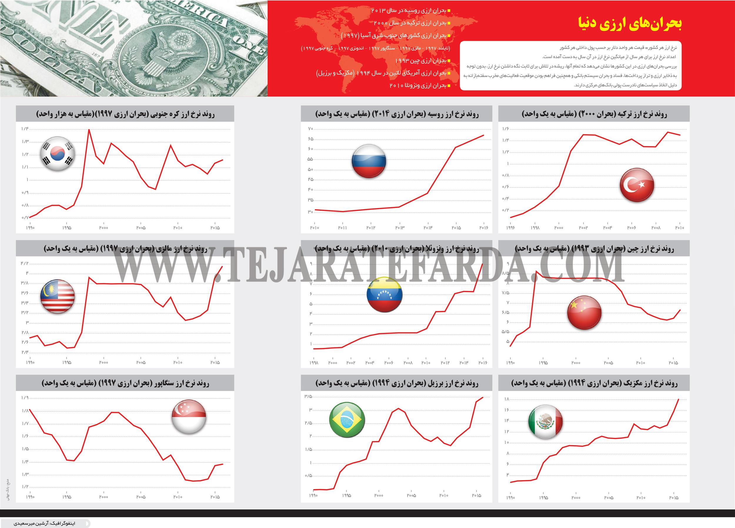 تجارت- فردا- بحرانهای ارزی دنیا(اینفوگرافیک)
