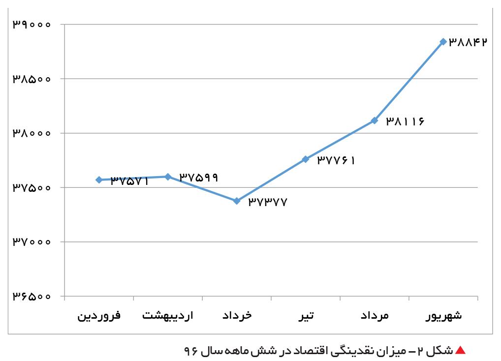 تجارت فردا- میزان نقدینگی اقتصاد در شش ماهه سال 96