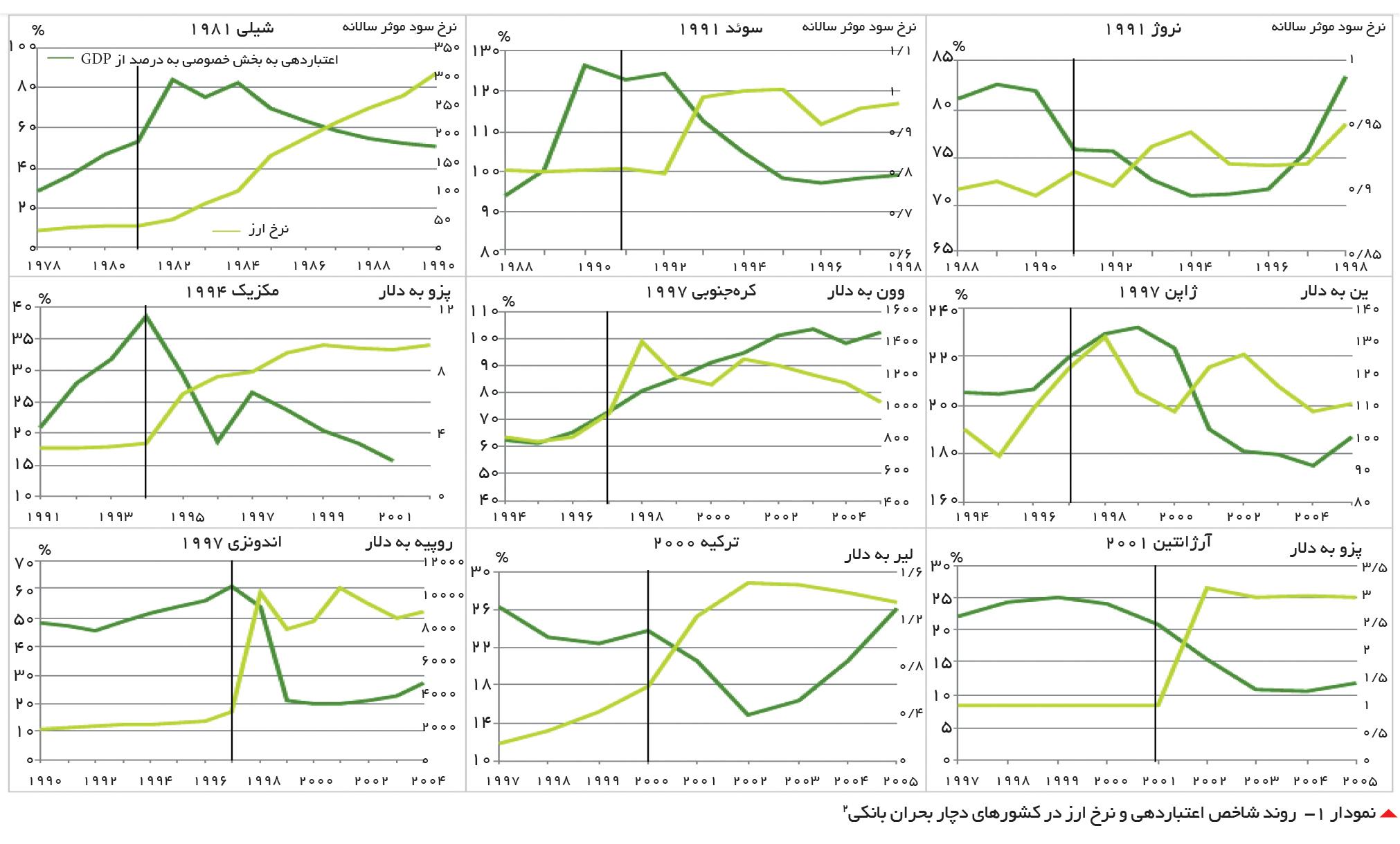 تجارت فردا- نمودار -1  روند شاخص اعتباردهی و نرخ ارز در کشورهای دچار بحران بانکی2