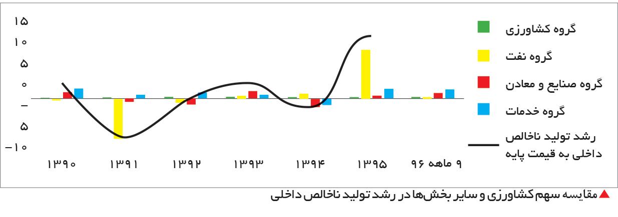 تجارت فردا-  مقایسه سهم کشاورزی و سایر بخشها در رشد تولید ناخالص داخلی