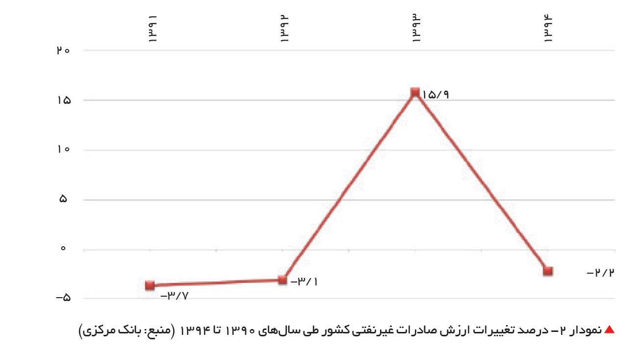 تجارت- فردا- درصد تغییرات ارزش صادرات غیرنفتی کشور طی سالهای 1390 تا 1394 (منبع: بانک مرکزی)