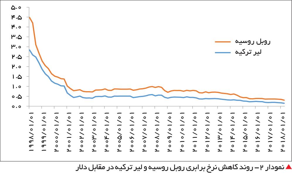تجارت فردا-  نمودار 2- روند کاهش نرخ برابری روبل روسیه و لیر ترکیه در مقابل دلار
