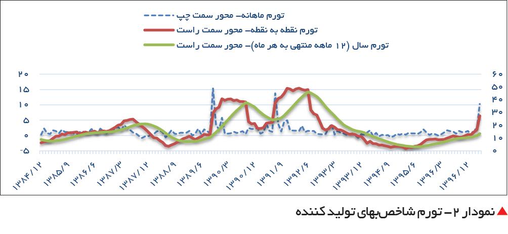 تجارت فردا-  نمودار ۲- تورم شاخصبهای تولید کننده