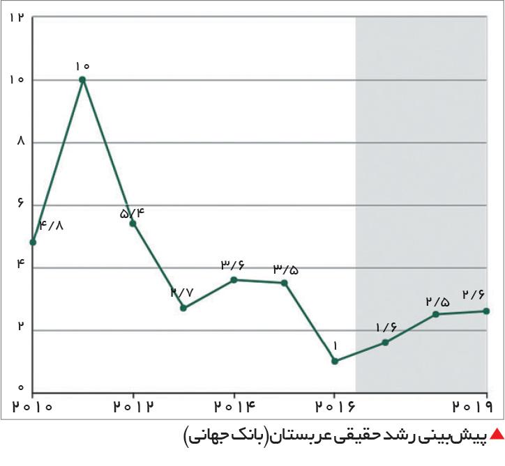 تجارت- فردا-  پیشبینی رشد حقیقی عربستان(بانک جهانی)