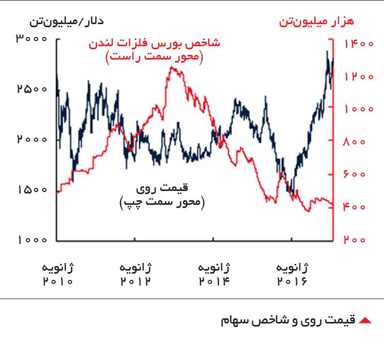 تجارت- فردا-  قیمت روی و شاخص سهام