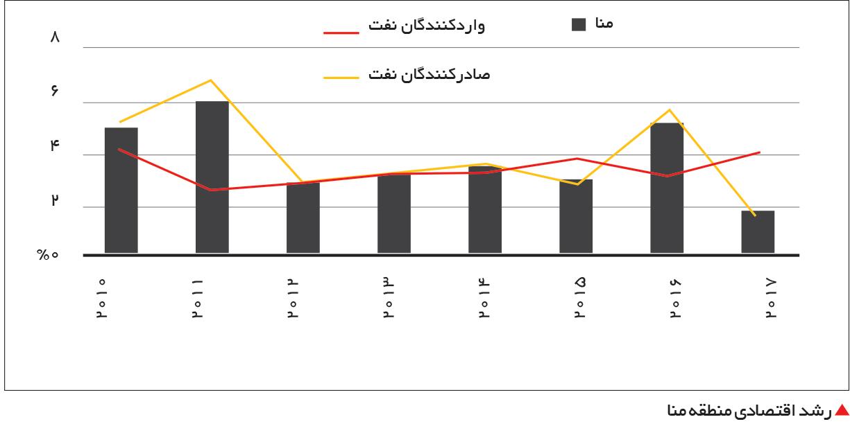 تجارت- فردا-  رشد اقتصادی منطقه منا