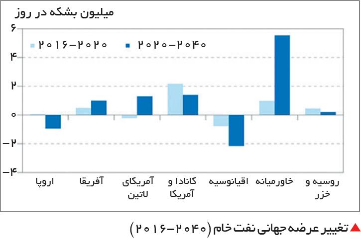 تجارت- فردا-  تغییر عرضه جهانی نفت خام (2040-2016)