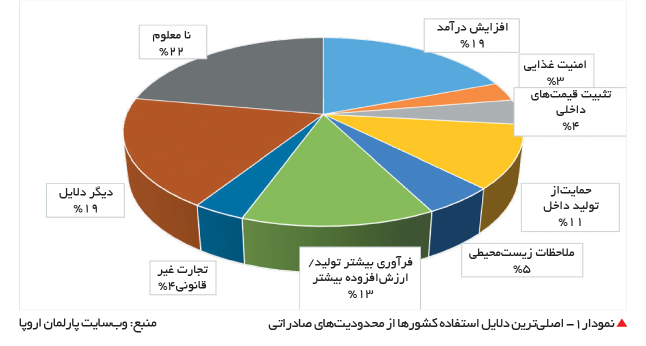تجارت- فردا-  نمودار1- اصلیترین دلایل استفاده کشورها از محدودیتهای صادراتی