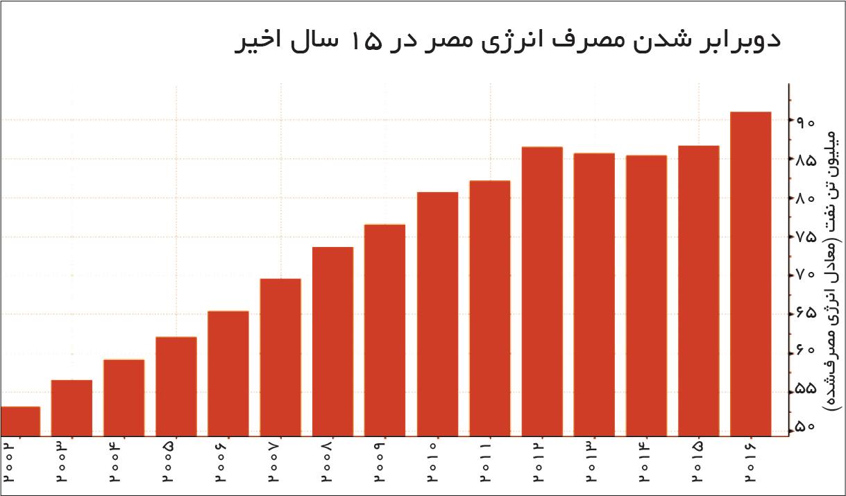 تجارت فردا- دوبرابر شدن مصرف انرژی مصر در 15 سال اخیر