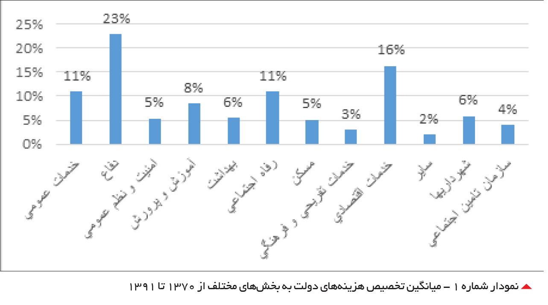 تجارت فردا- میانگین تخصیص هزینههای دولت به بخشهای مختلف از 1370 تا 1391