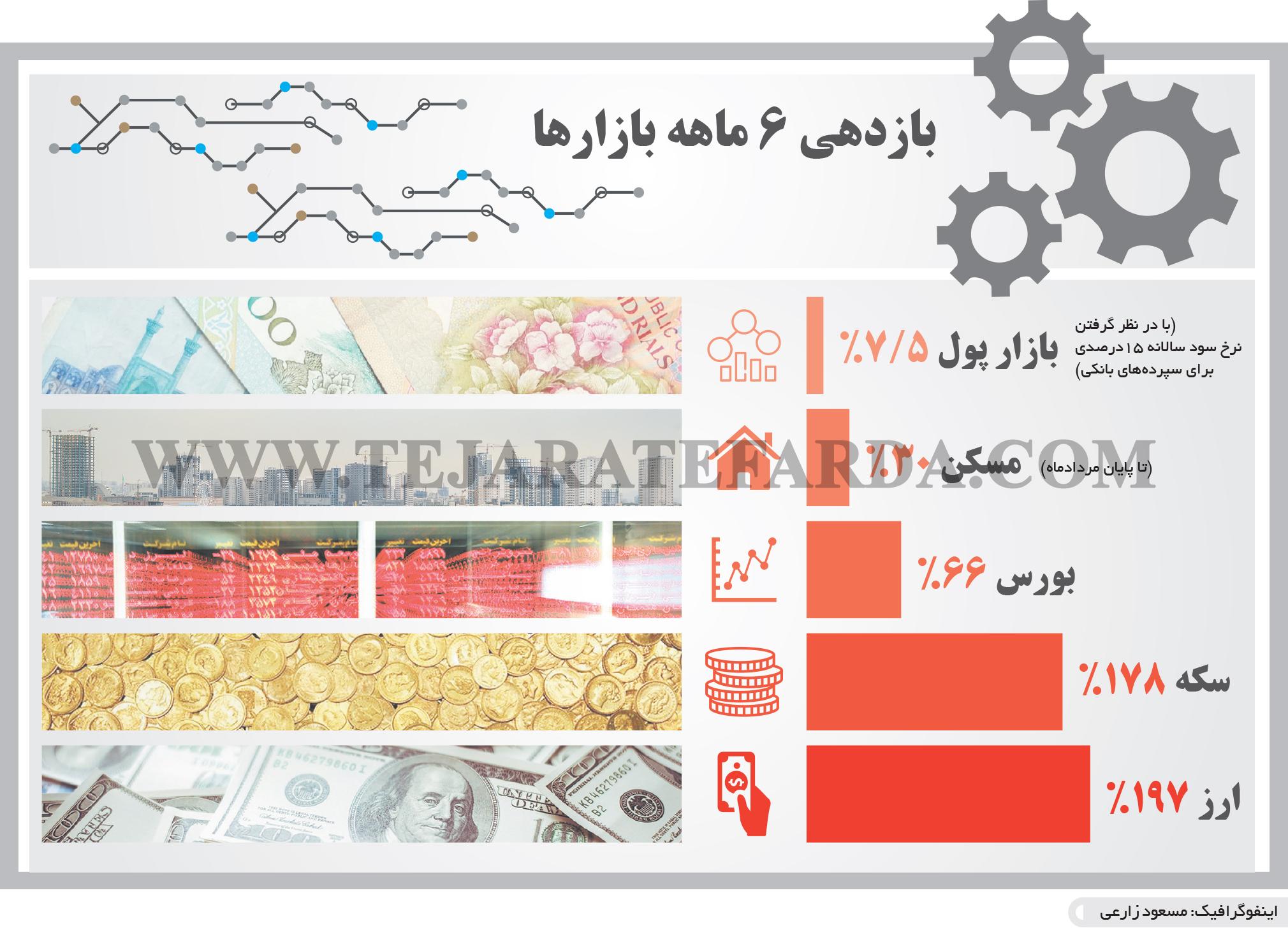 تجارت- فردا- بازدهی 6 ماهه بازارها(اینفوگرافیک)