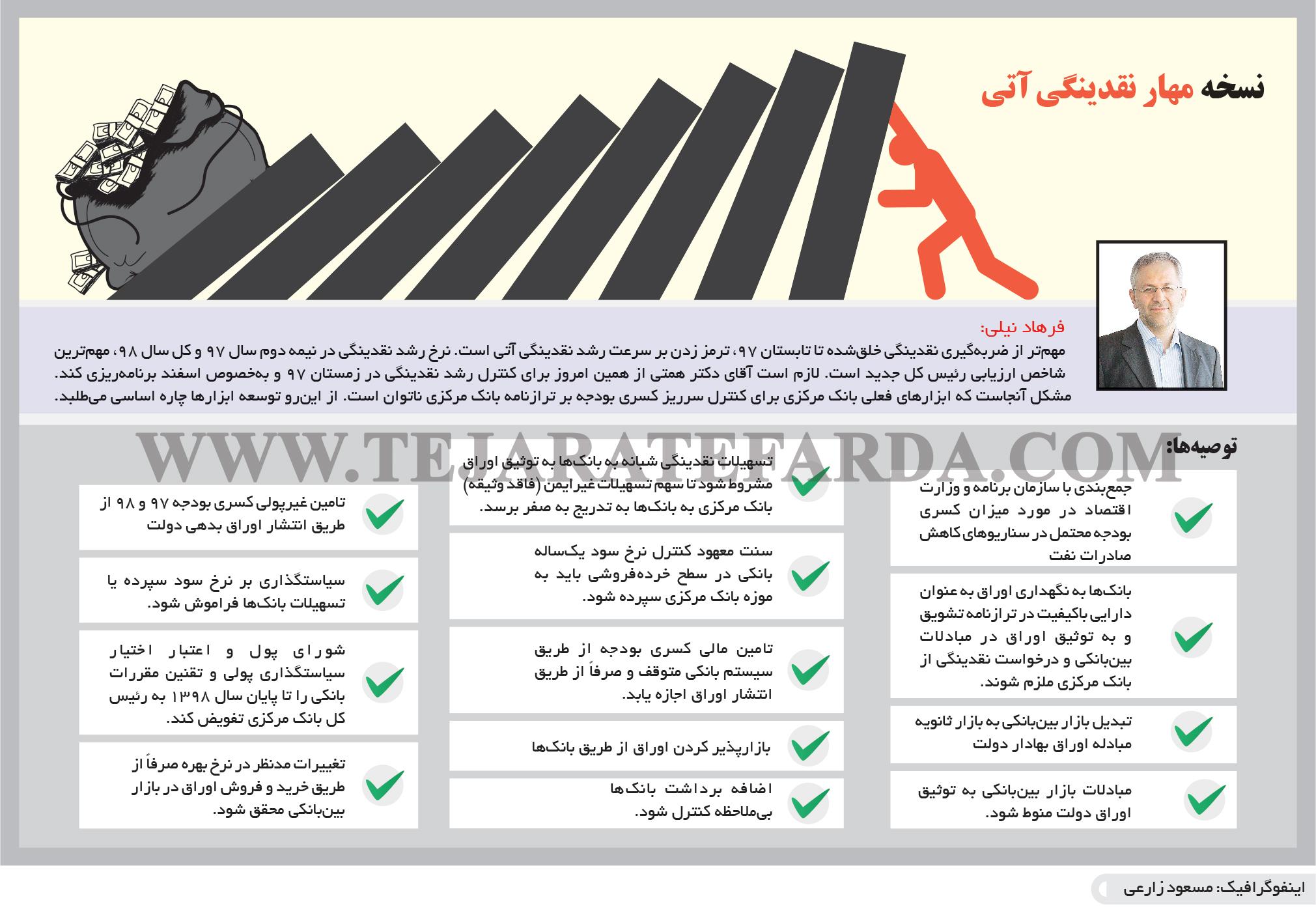 تجارت فردا- اینفوگرافیک- نسخه مهار نقدینگی آتی