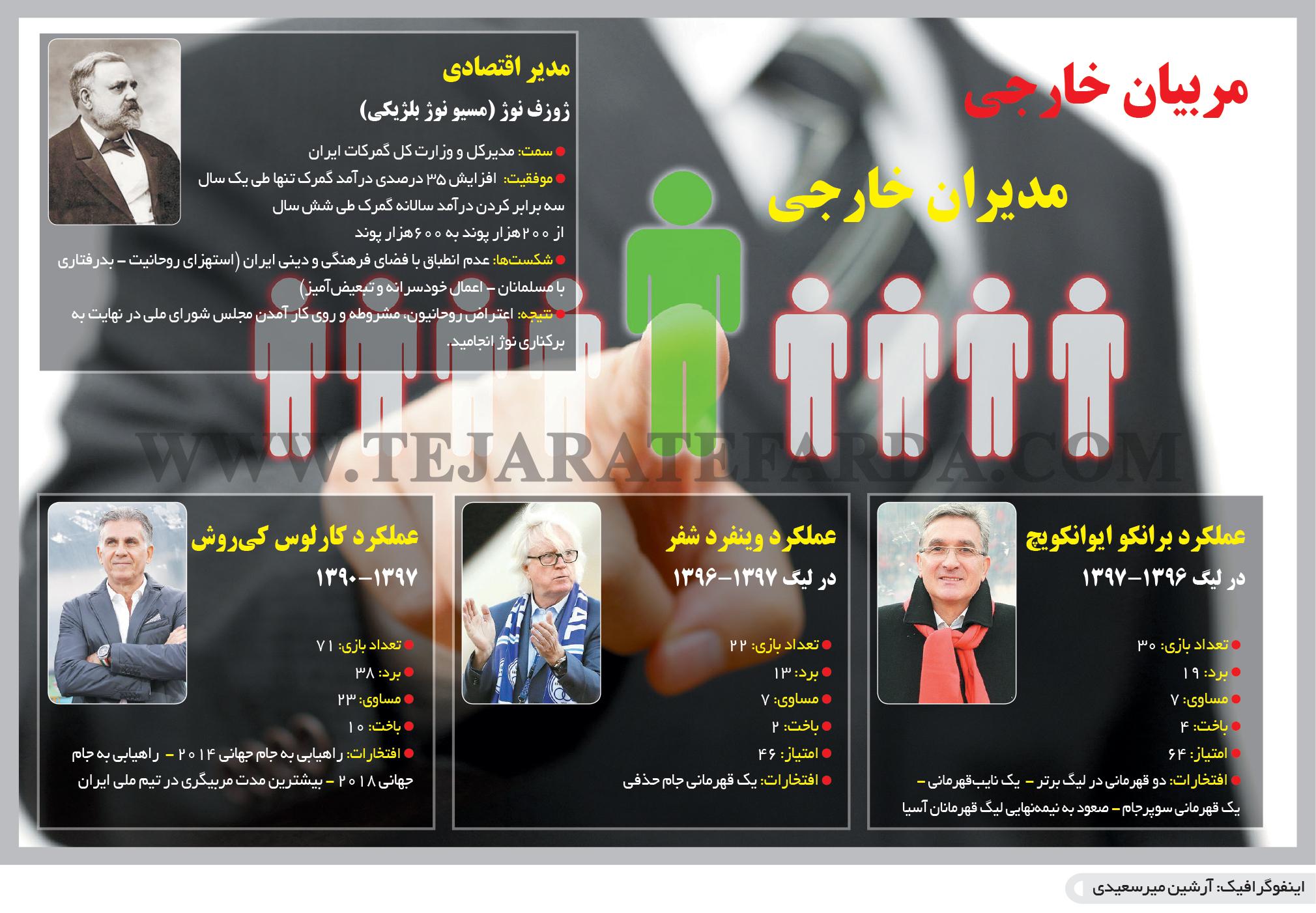 تجارت فردا- اینفوگرافیک- مربیان خارجی