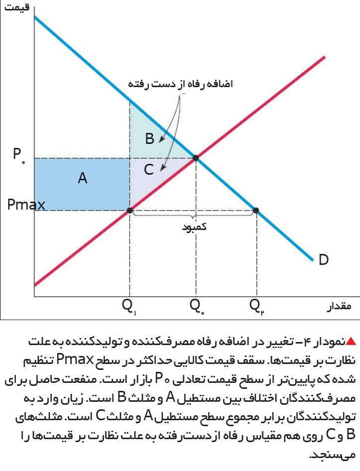 تجارت- فردا- نمودار 4- تغییر در اضافه رفاه مصرفکننده و تولیدکننده به علت نظارت بر قیمتها.