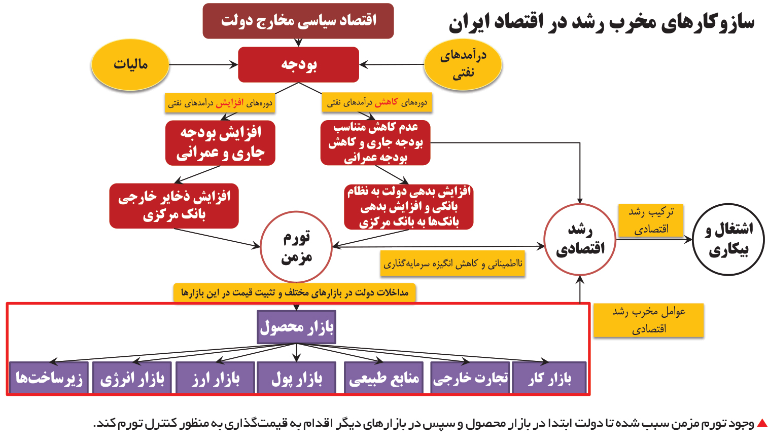 تجارت فردا-  سازوکارهای مخرب رشد در اقتصاد ایران2