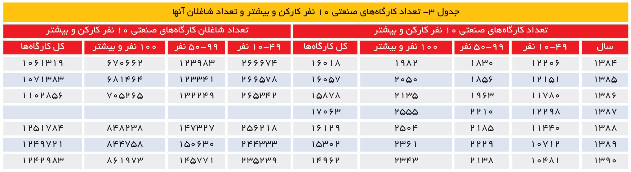 تجارت- فردا- جدول 3- تعداد کارگاههای صنعتی 10 نفر کارکن و بیشتر و تعداد شاغلان آنها